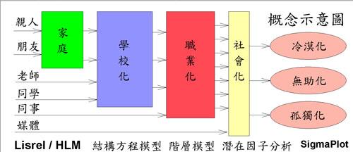 地圖式 統計圖表