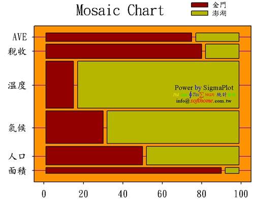 Mosaic Chart