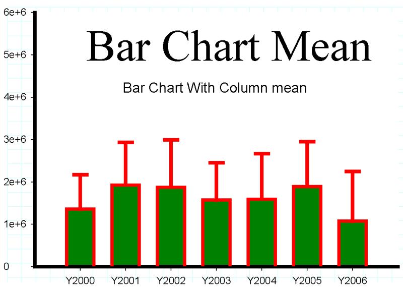 年度 營業額 柱狀圖 含標準差