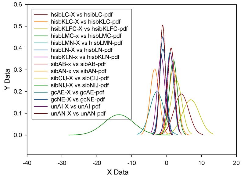 不同 DNA 之常態分配