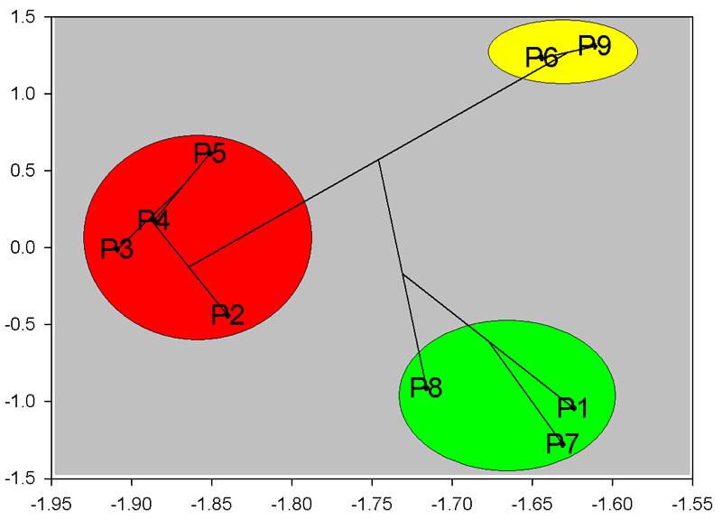 多變量 MDS 分類