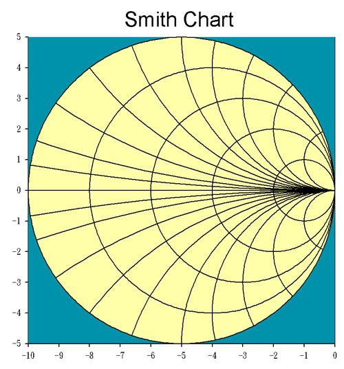 Smith Chart 史密斯圖 高度技巧