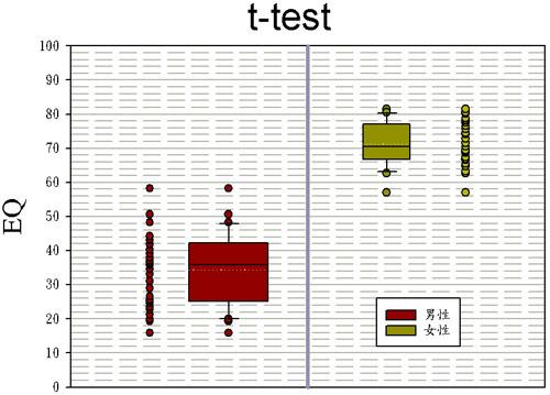t檢定圖 點圖 盒狀圖 同時顯現 高度技巧 t-test ; t test