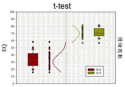 t檢定圖 點圖 盒狀圖 分配曲線同時顯現 高度技巧 t-test ; t test