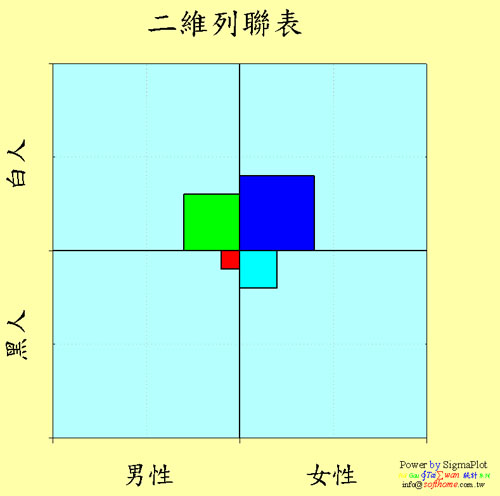 二維列聯表 2 X 2 高度技巧 Two-Way Contingency table