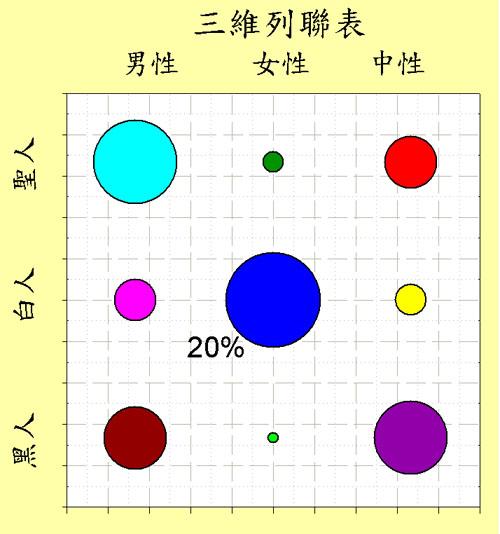 二維列聯表 3 X 3 Two-Way Contingency table