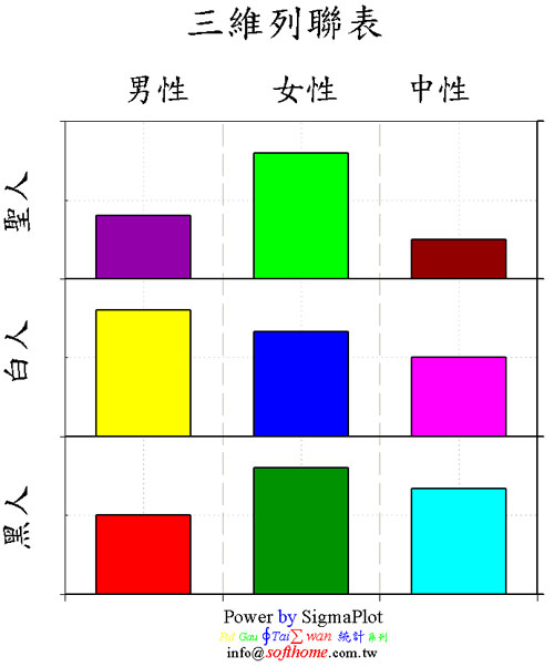 二維列聯表 3 X 3 高度技巧 Two-Way Contingency table