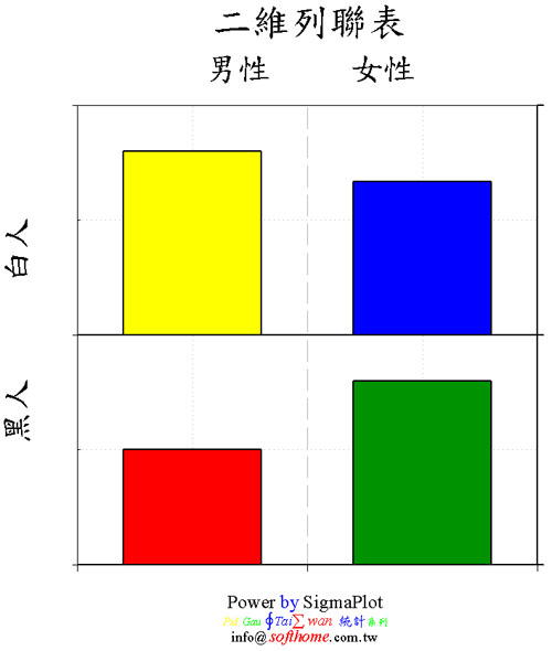 二維列聯表 2 X 2