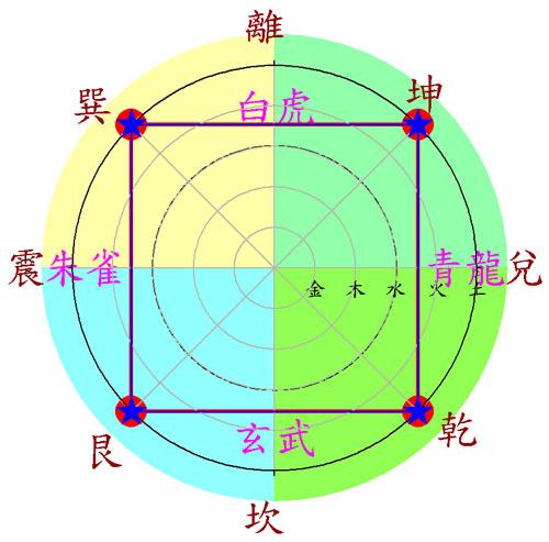 八卦五行圖 圓餅圖+極座標圖 Pie Chart + Polar Chart