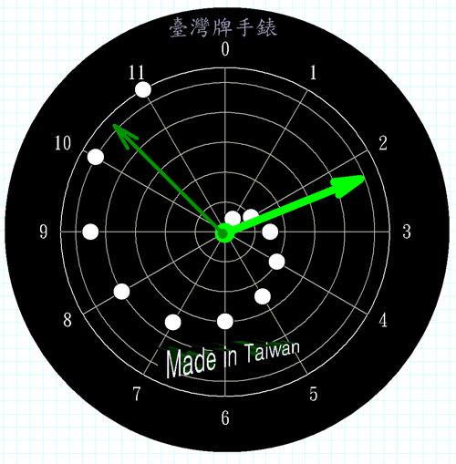 SigmaPlot手錶 極座標圖 中度技巧 Watch