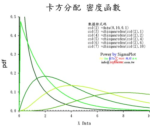 Chi-Square distribution pdf 卡方分配 pdf 函數