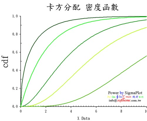 Chi-Square distribution CDF 卡方分配 累積函數