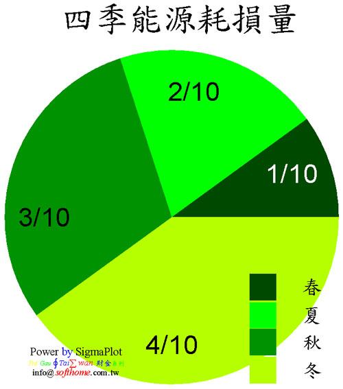 圓餅圖 Pie Chart