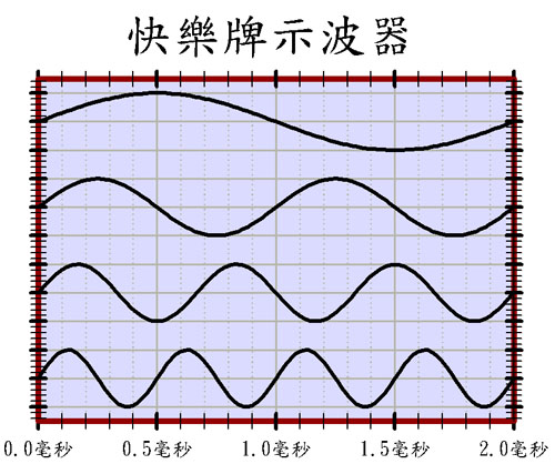 示波器圖 有四個Y軸 高度技巧 Scope