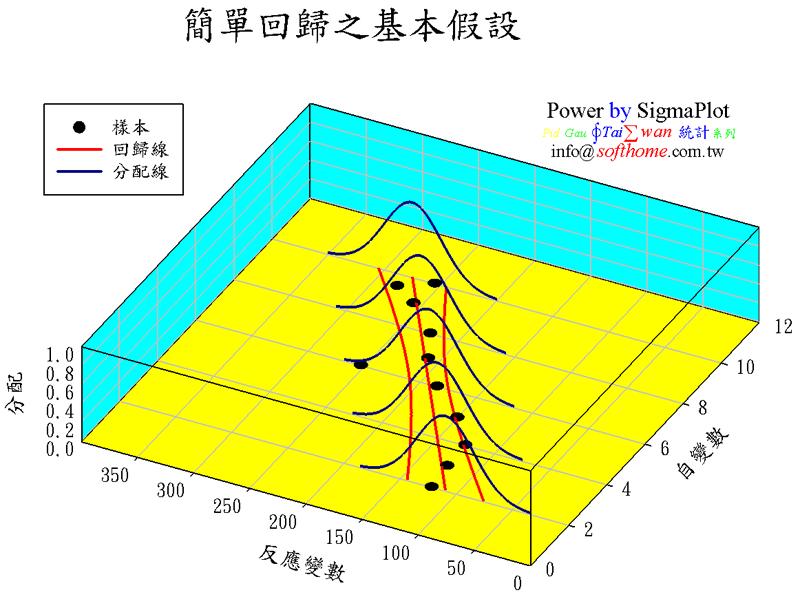 簡單回歸之基本假設 高等技巧繪圖 1. 畫樣本點 2. 畫回歸線 (SigmaPlot內建) 3. 畫信賴區間線 (SigmaPlot內建) 4. 畫常態分配線 (SigmaPlot內建) 5.