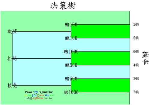 決策樹圖 利用柱狀圖形成 高度技巧 Decision Tree