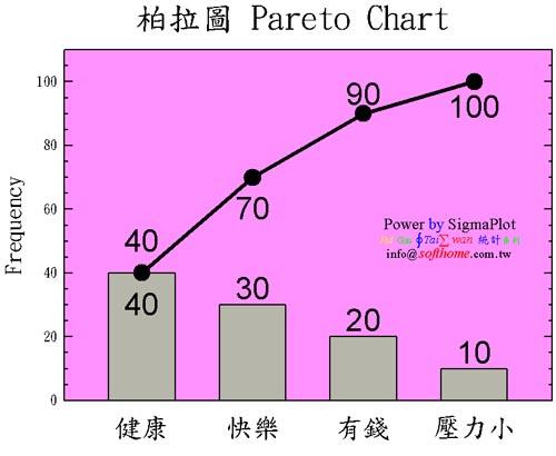 Pareto Chart 柏拉圖