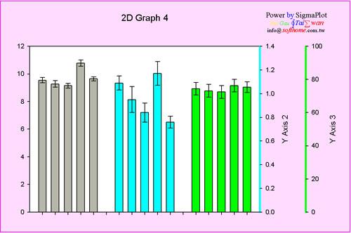 三柱狀圖 三個Y軸 Bar Chart with 3 Y-Axis