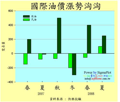 國際油價 中文軸 Floationg Chart
