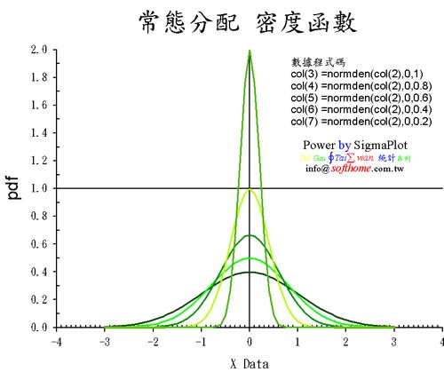 Normal distribution different sigma 常態分配 不同的標準差