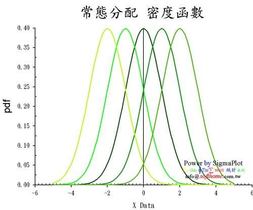 Normal distribution different mu 常態分配 不同的平均數