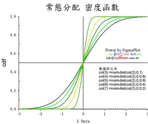 Normal distribution CDF 常態分配 累積函數 不同的標準差