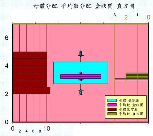 Box plot and  盒型圖加直方圖 高度技巧