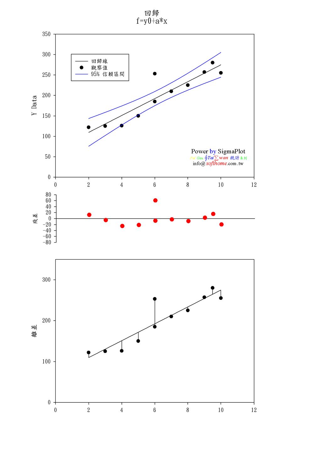 統計回歸 特色是 1. 將殘差獨立畫出來 2. 將殘差與回歸線畫出來