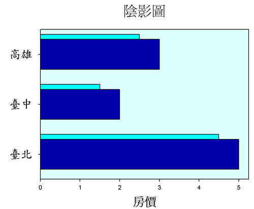 Column Chart 柱狀圖