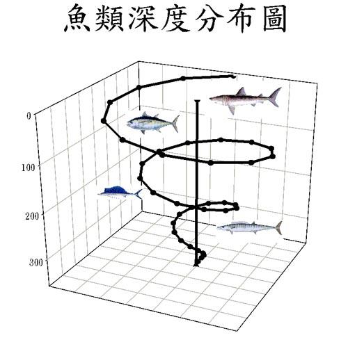 Fish distribution 魚類深度分布圖