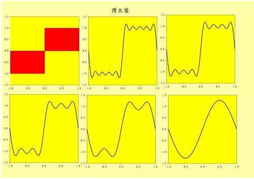 傅立葉方波 中等技巧 1. 準備 六組資料 2. 個別繪六張圖 3. 設定六張圖的座標