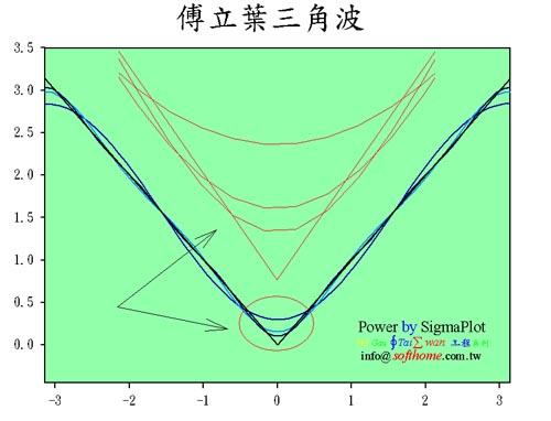 傅立葉三角波