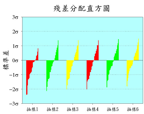 Spectrum  柱狀頻譜圖