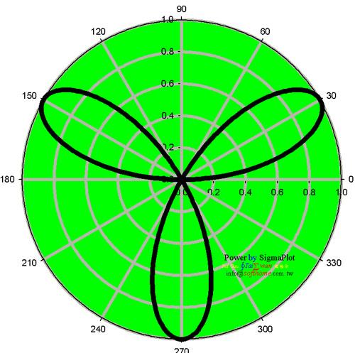 微積分 幾何圖形 Calculus Geometry