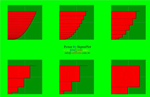 微積分 積分不等間隔 Calculus Geometry