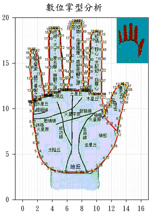 SigmaPlot數位掌型範例 可只顯示點 線 點加線 填色 顯示座標 高度技巧