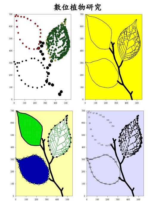 Digital Plant   SigmaPlot 數位植物 可只顯示點 線 點加線 填色 顯示座標 高度技巧