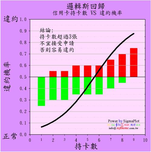 邏輯斯回歸 柱狀圖 + 三Y軸 高度技巧 Logistic Regression