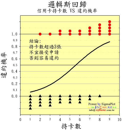 邏輯斯回歸 點點圖 + 三Y軸 高度技巧 Logistic Regression