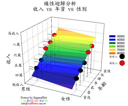 邏輯斯回歸 點點圖 + 三維 + 中文軸 Logistic Regression