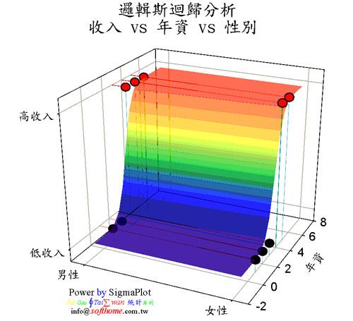 邏輯斯回歸 點點圖 + 三維 + 中文軸 高度技巧 Logistic Regression