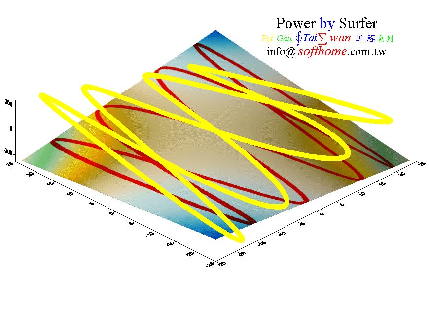 Surfer 之 曲面 加 曲線