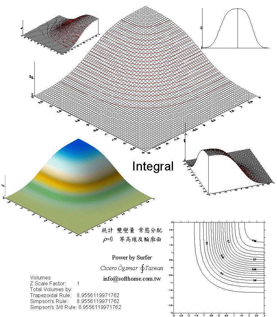變量 常態分配 立體圖 積分