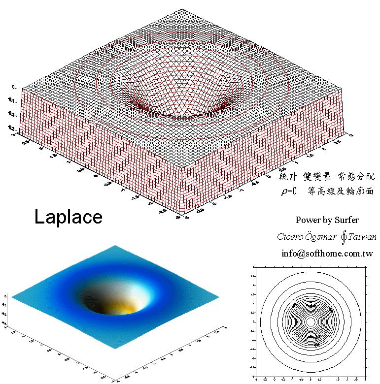 双變量 常態分配 立體圖 Laplace
