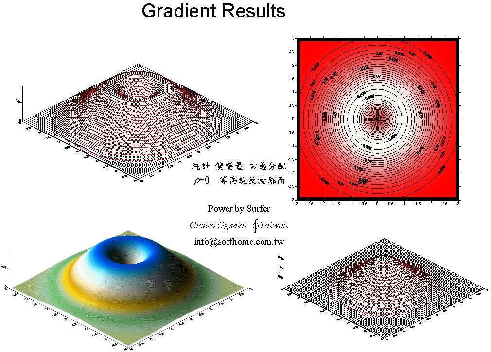 双變量 常態分配 立體圖 lho=0  等高線圖