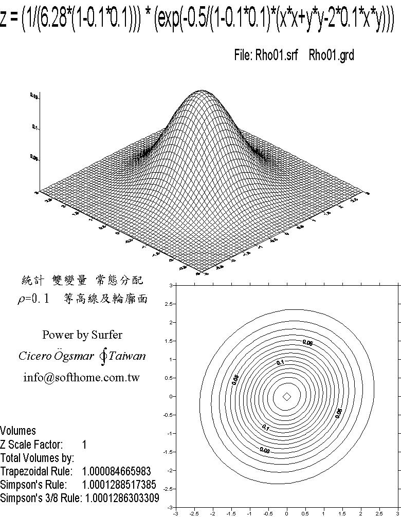 双變量 常態分配 立體圖 lho=0.1  等高線圖