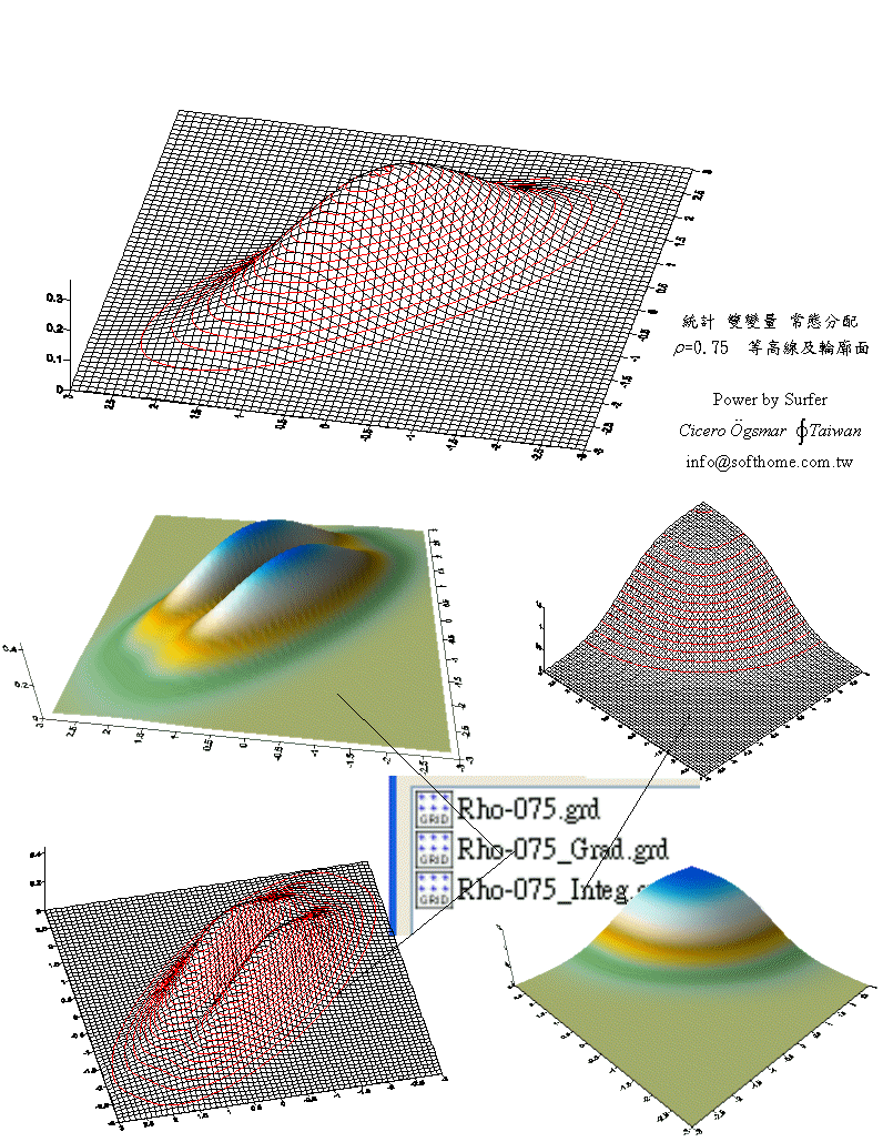 双變量 常態分配 立體圖 lho=0.75  積分 與 微分