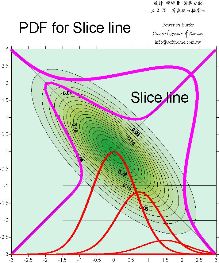 双變量 常態分配 等高線圖 lho=0.75 切面