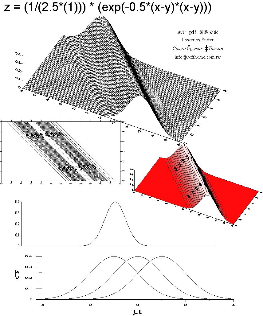 双變量 常態分配 立體圖