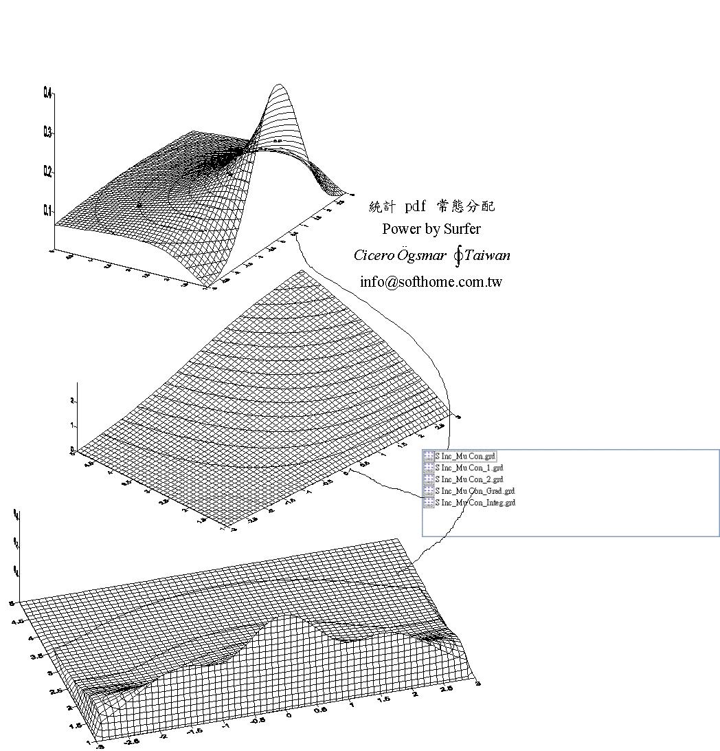 双變量 常態分配 立體圖 積分 與 微分